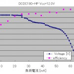 DCDC180-HP_efficiency
